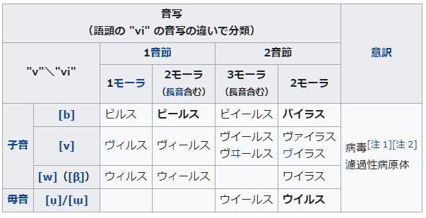ウイルス表記wikipedia